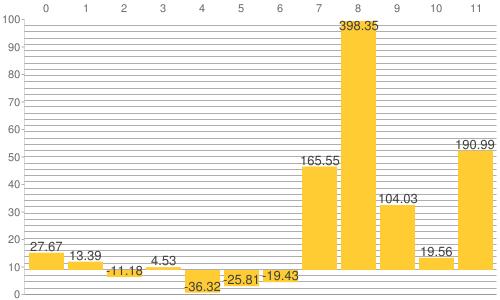 NY金・プラチナ・銀と原油、為替、主要株価指数の騰落率比較チャート:2013年から2021年9月24日までの騰落率